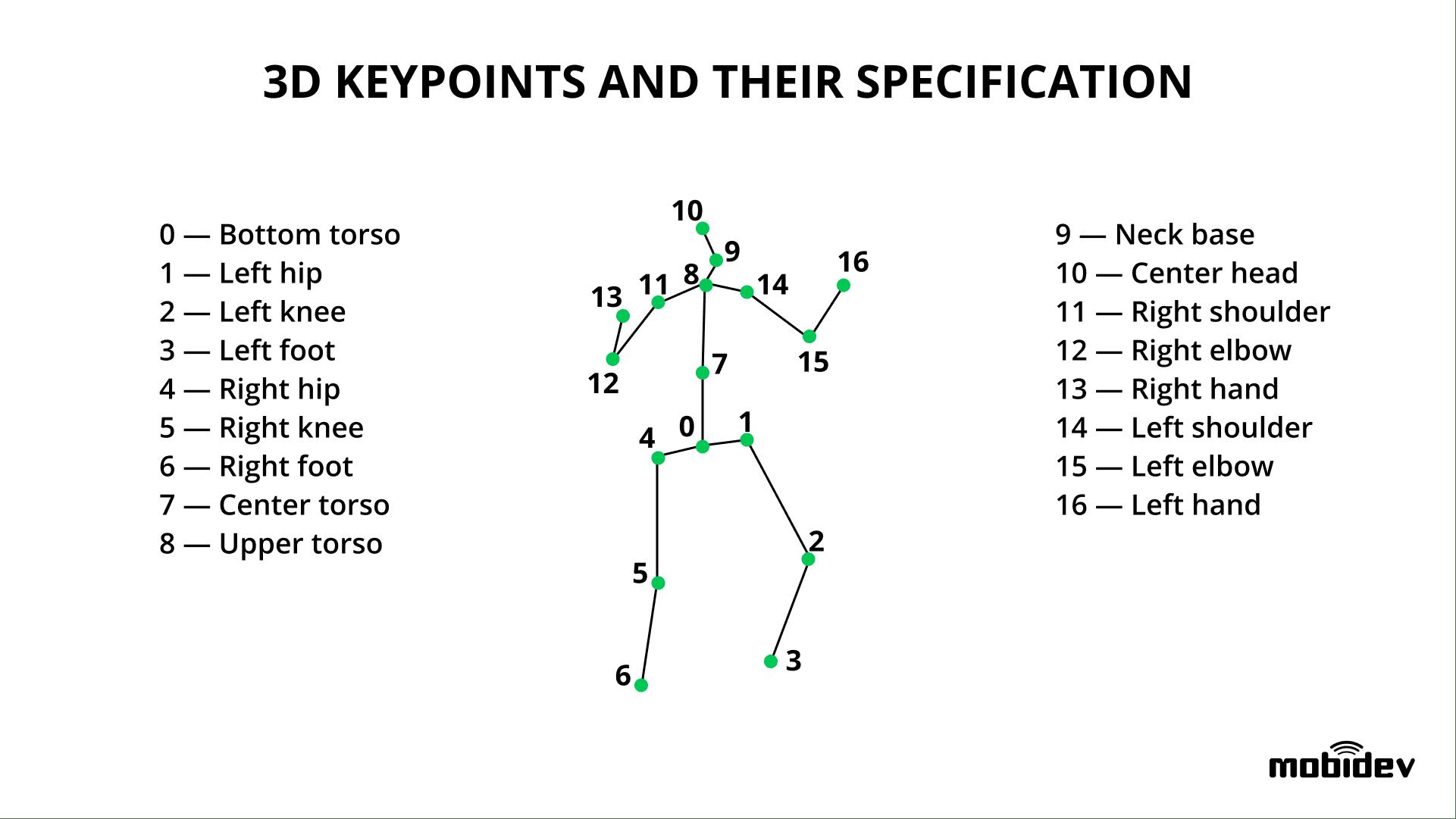 3D keypoints for human pose estimation