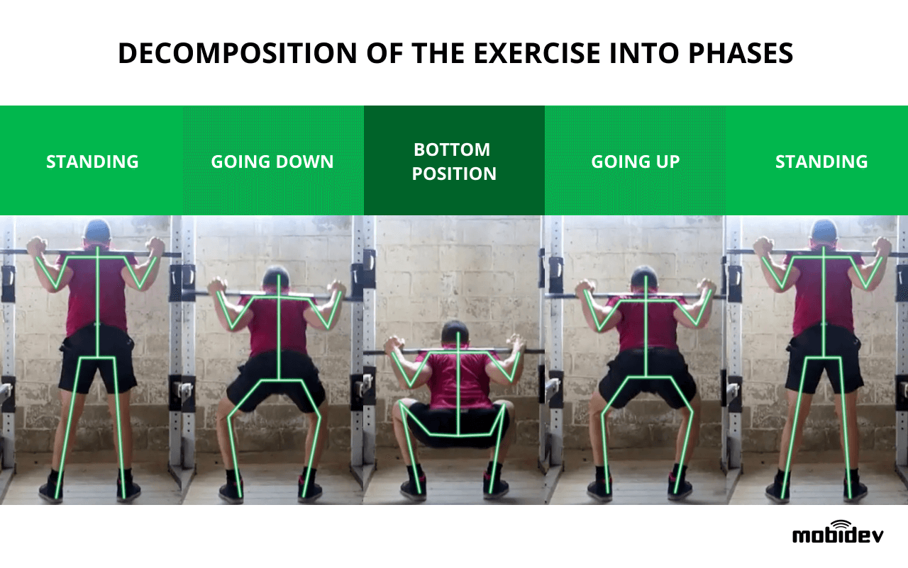 The Example of Exercise Decomposition into Phases