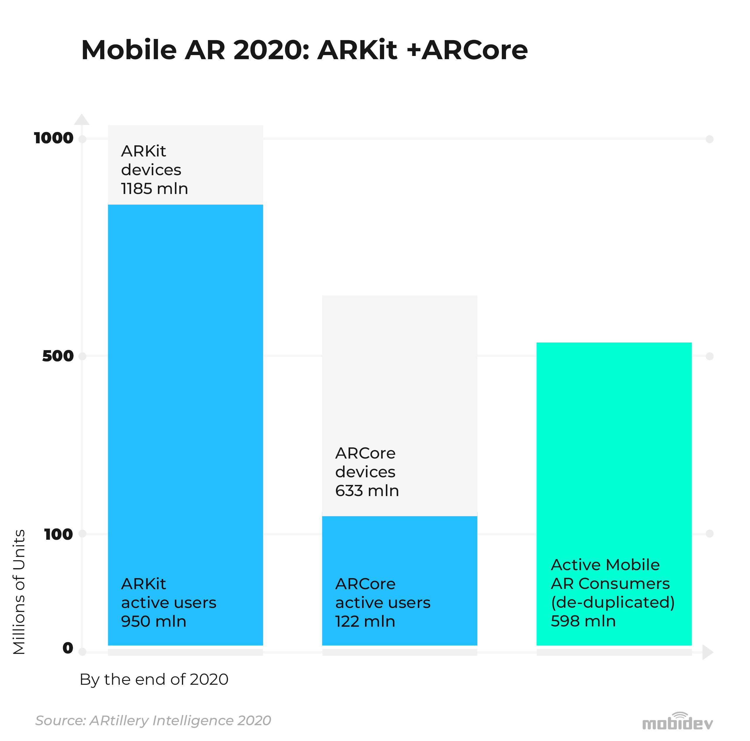 Mobile AR: Apple ARKit 4, Google ARCore
