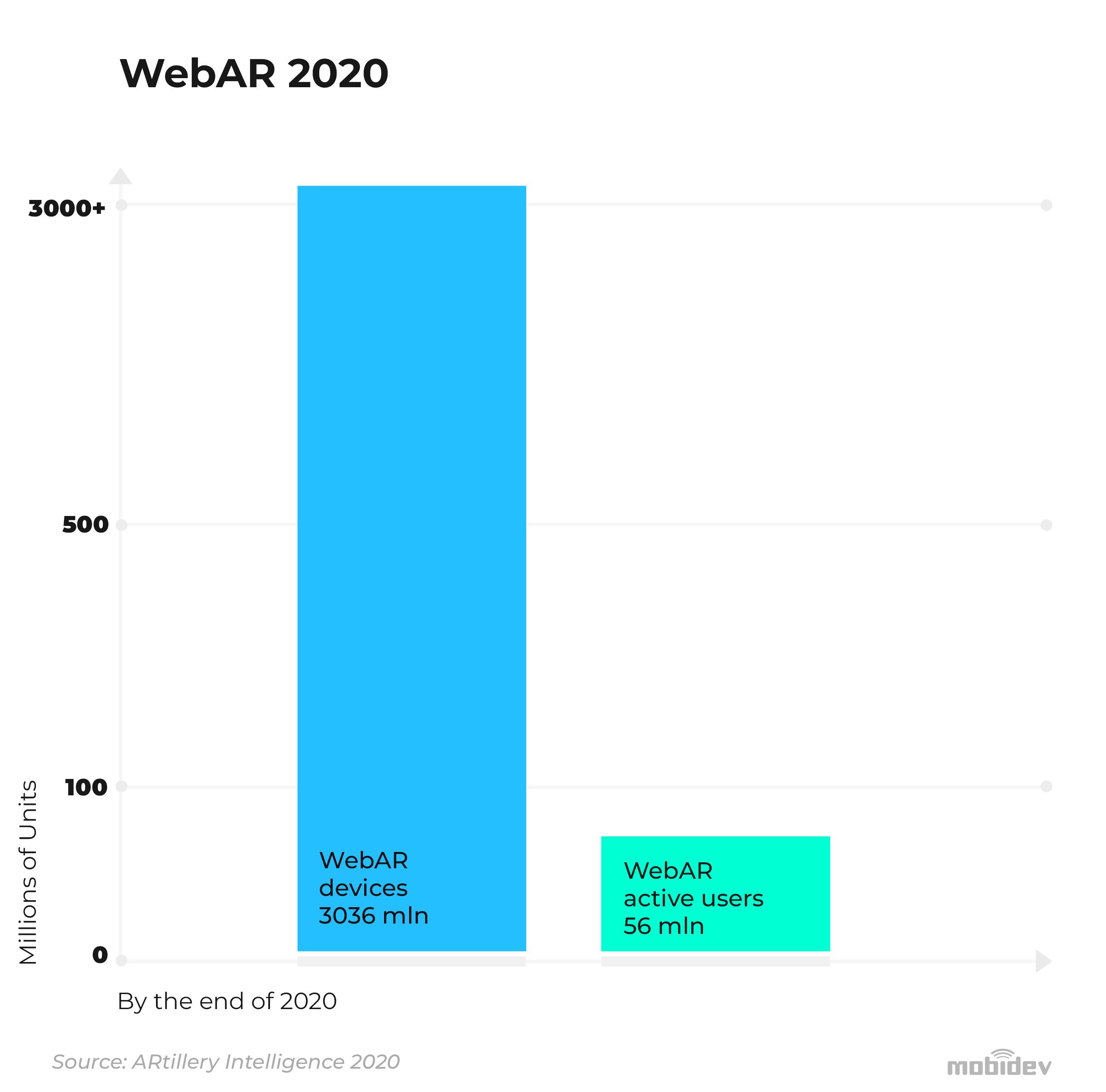 WebAR has 3.04 billion compatible devices