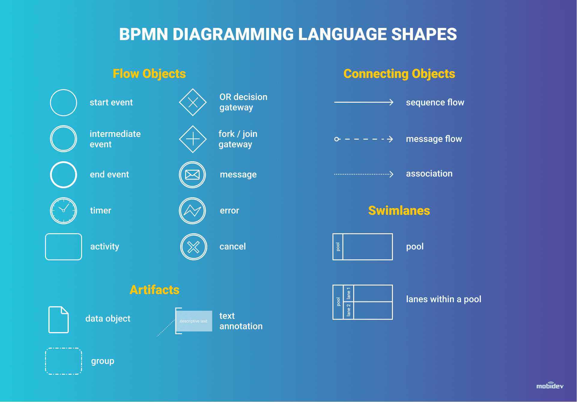 BPMN Language Shapes for Business Analyst