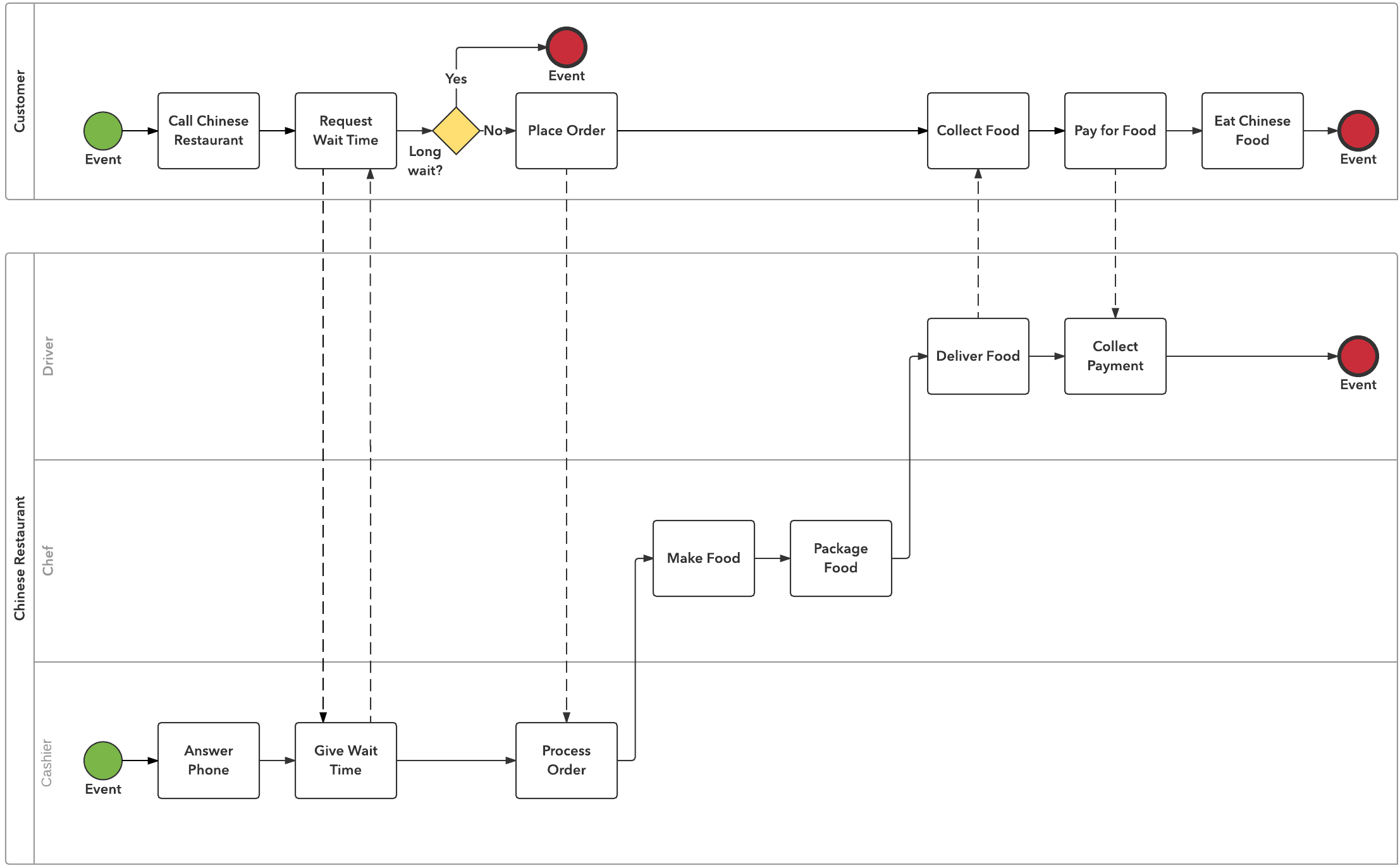 Example of BPMN Diagram for Business Analysis