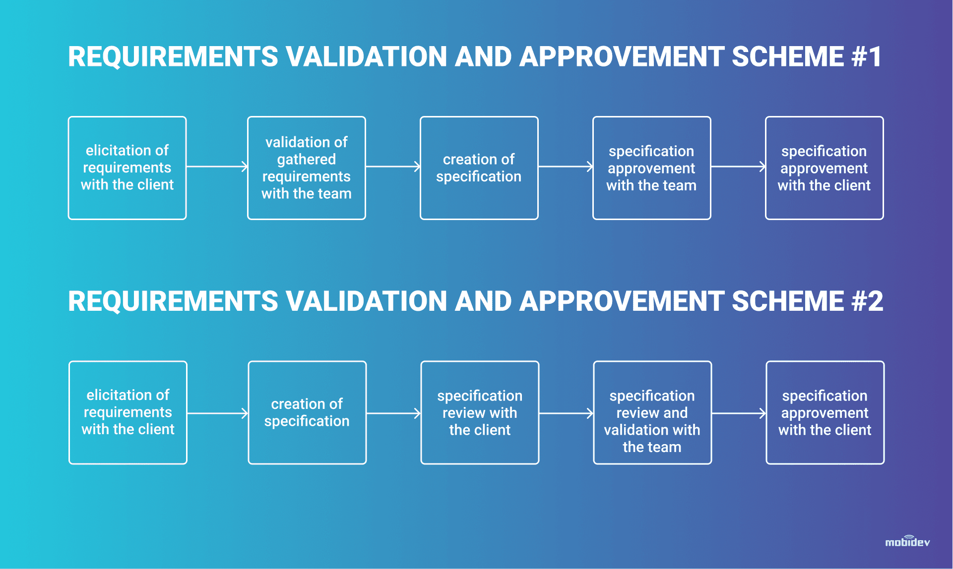 Schemes for BA Requirements Validation and Approvement