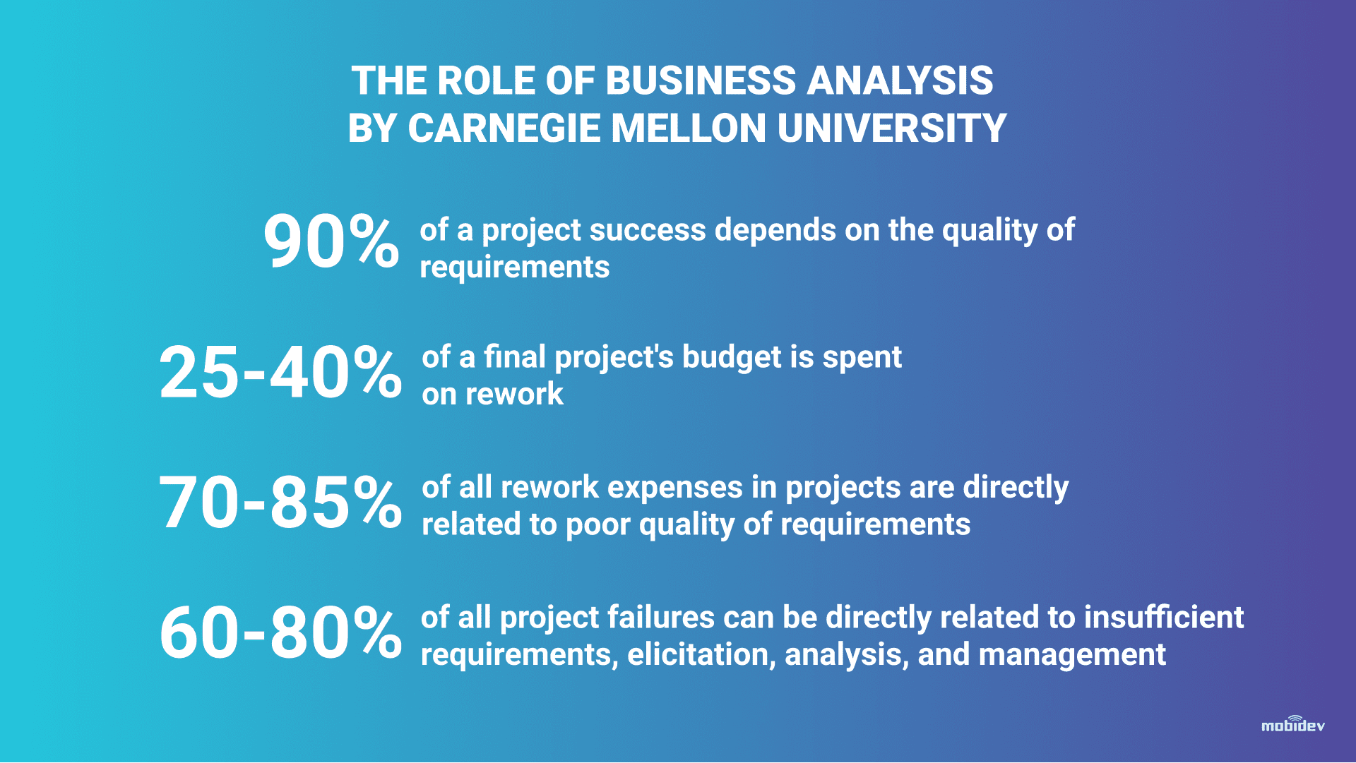 CMU Statistics about the Role of BA During the Project