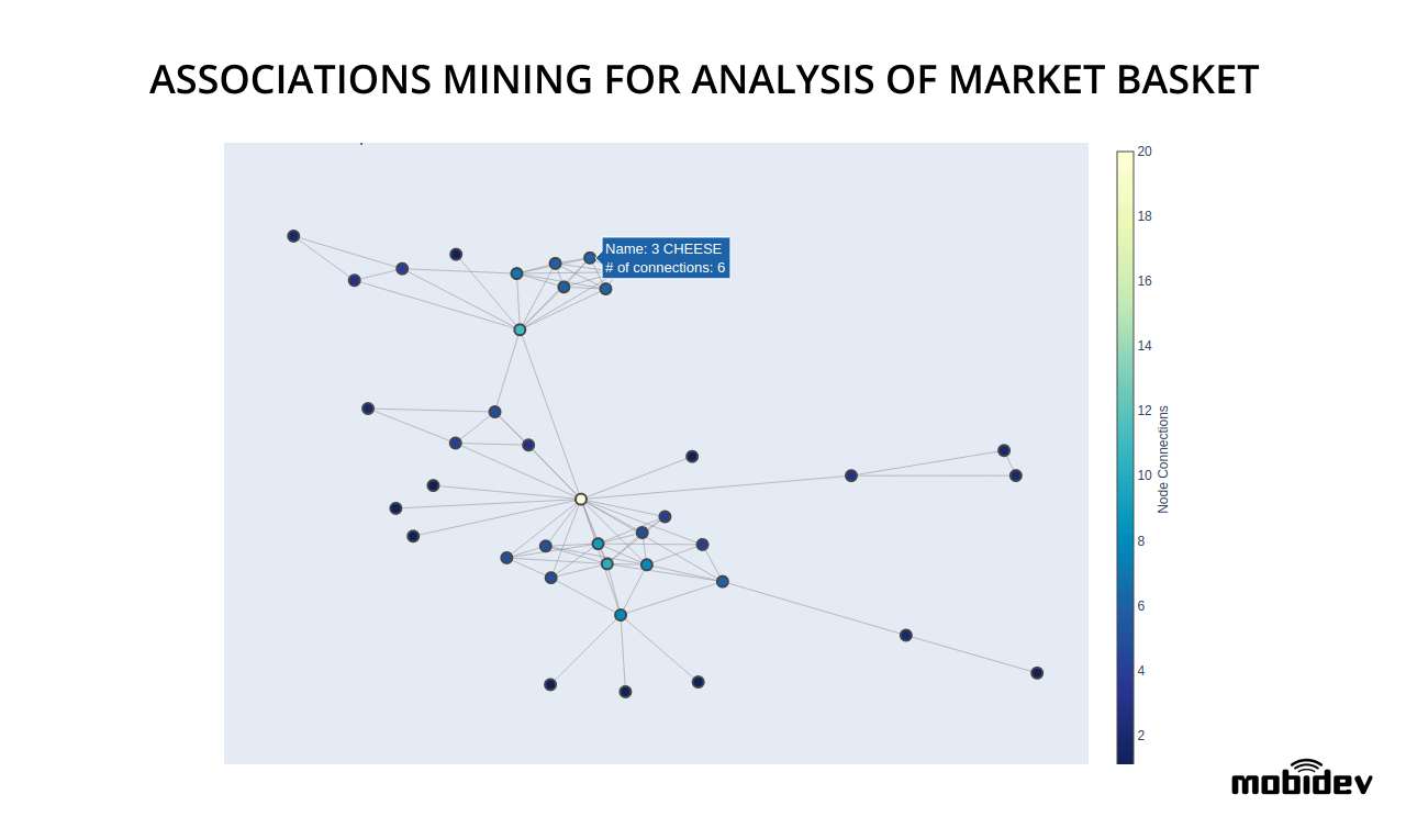 The example of Association Mining approach for market basket analysis
