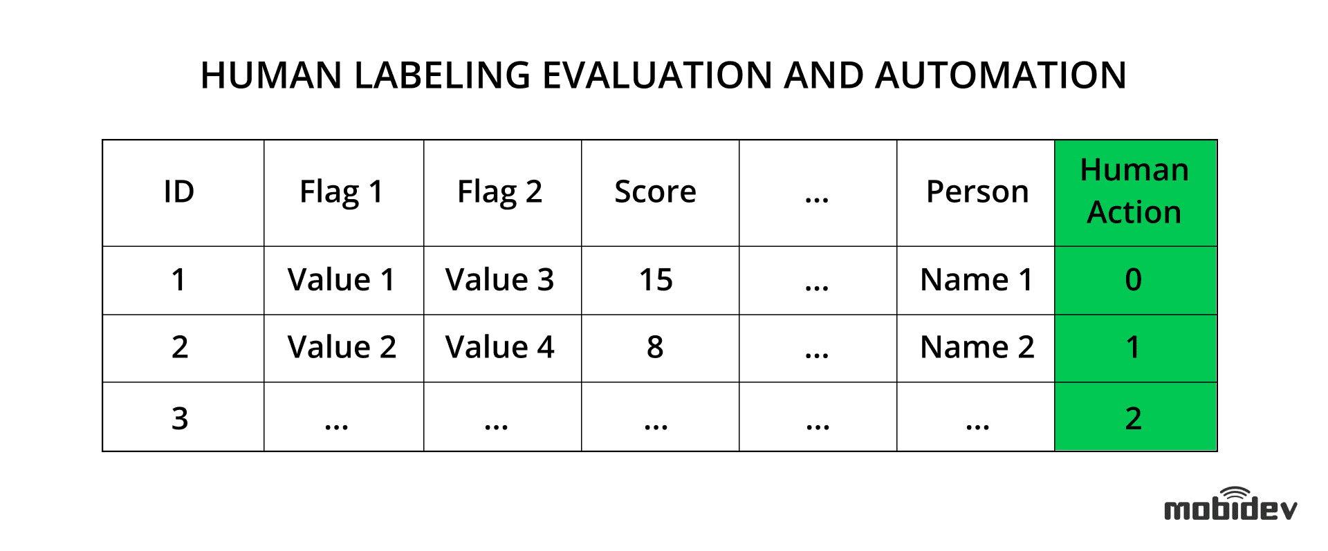 The example of human labeling evaluation and automation