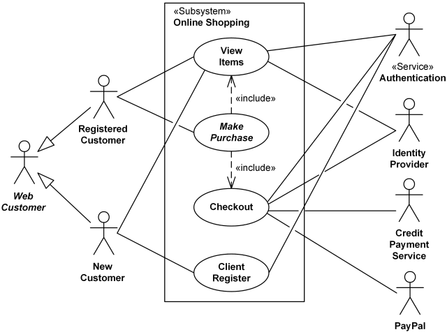 Example of Use Case Diagram for System Behavior Analysis