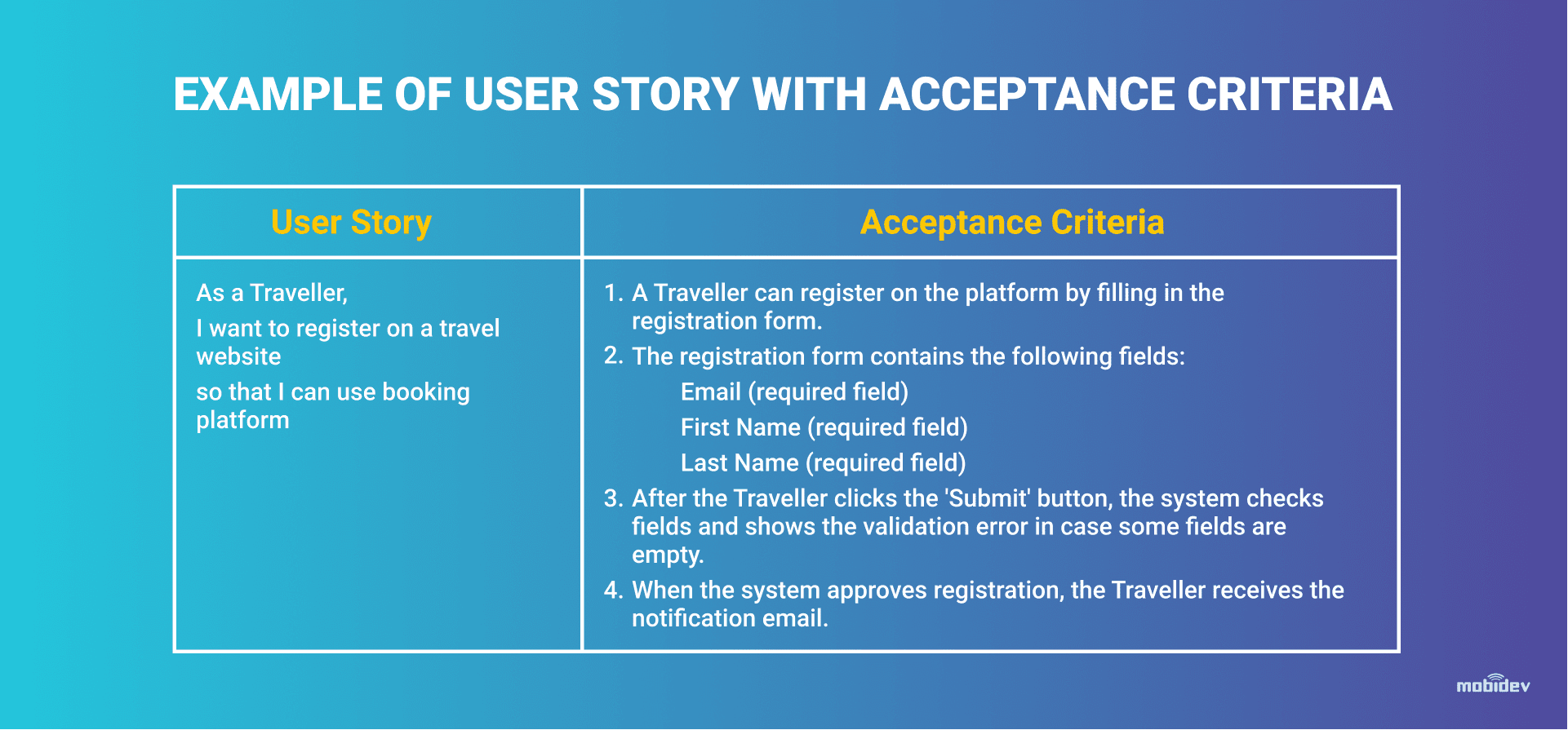 Example of User Story Technique in Business Analysis