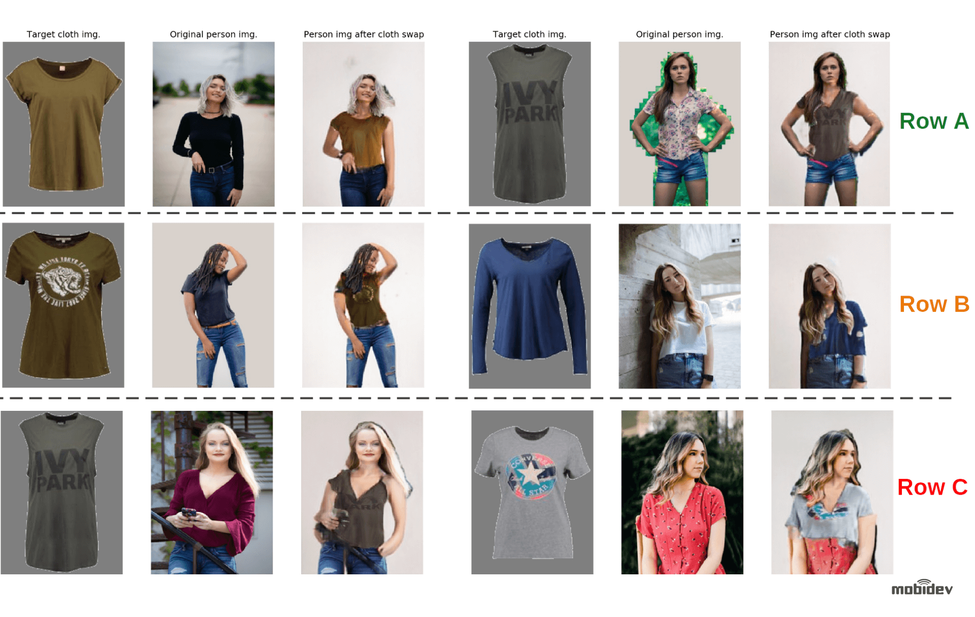 Outputs of clothing replacement on images with unconstrained environment