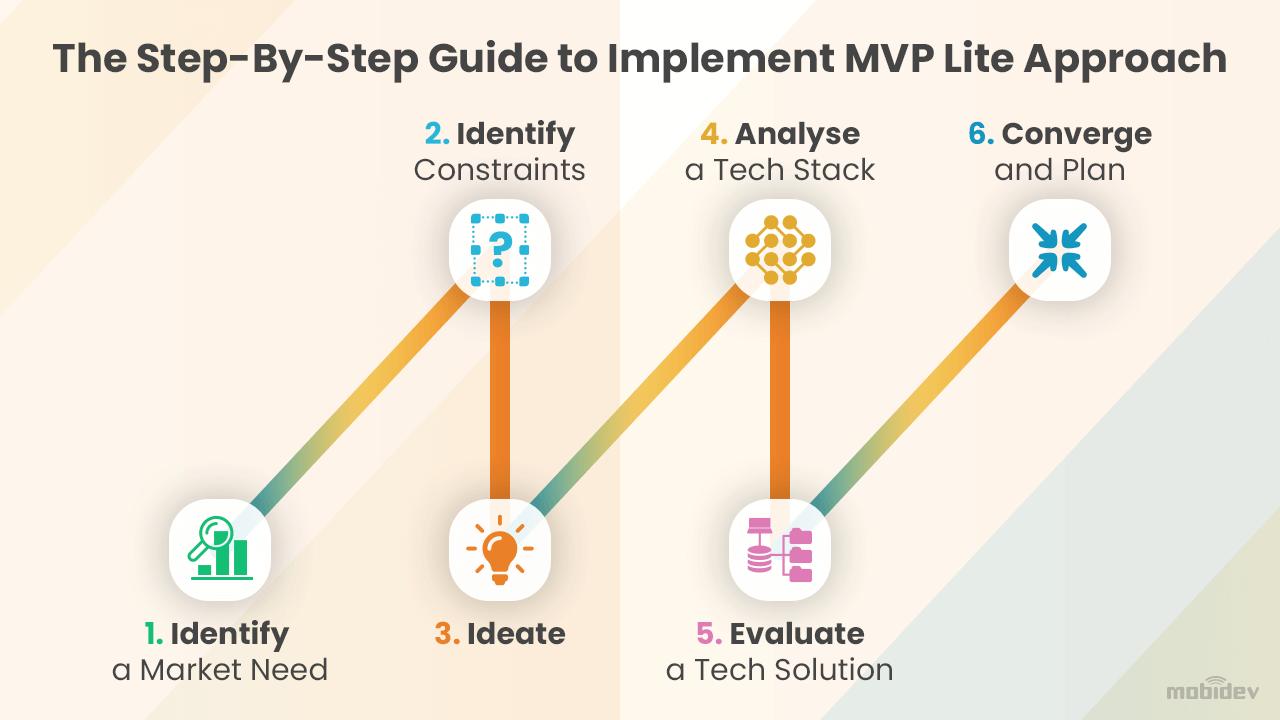 The Step-By-Step Guide to Implement MVP Lite Approach in Software Development