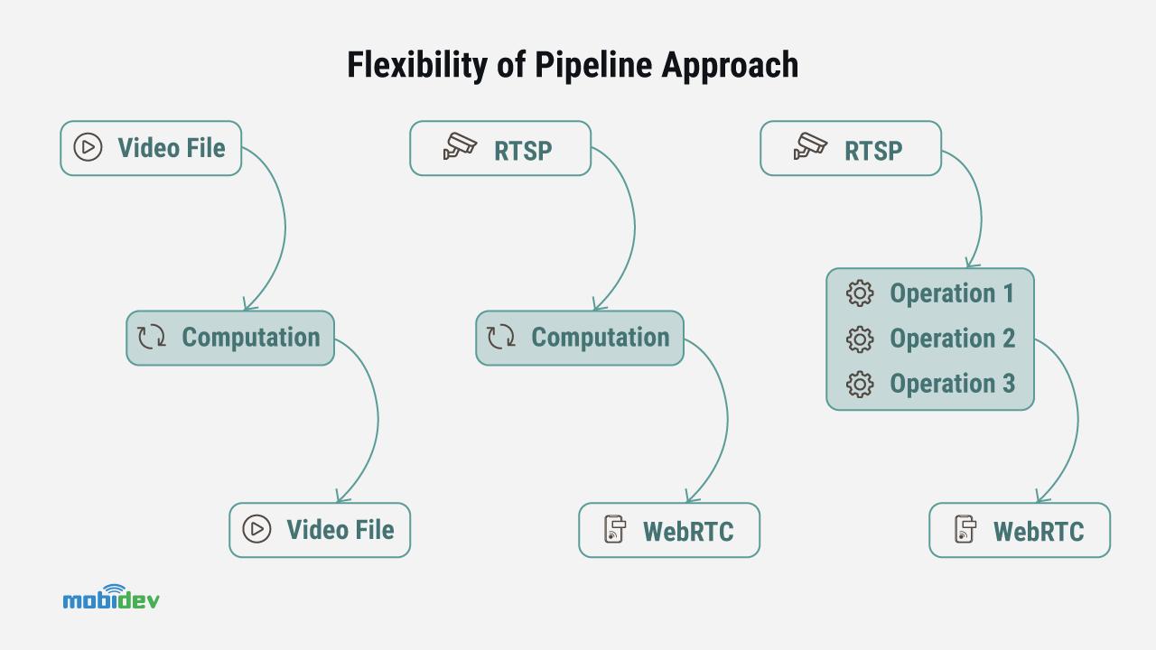 Flexibility of Pipeline Approach - MobiDev