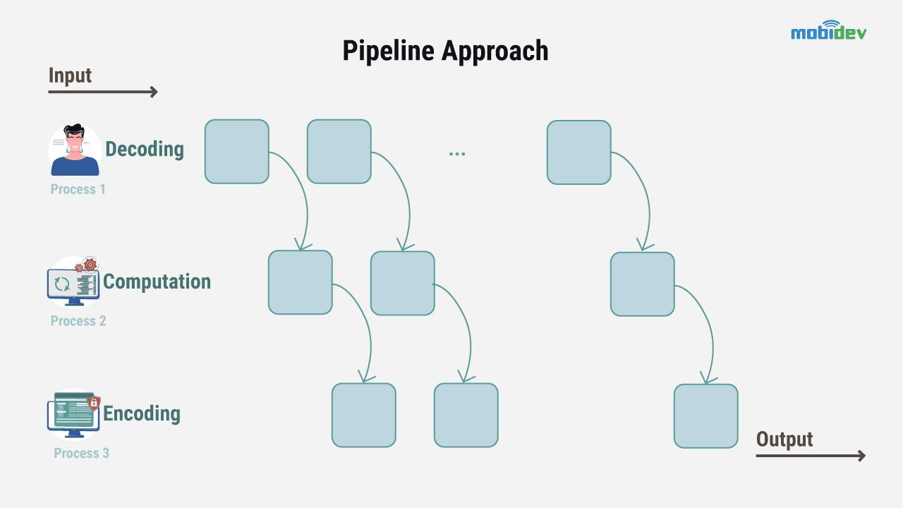 Pipeline Approach - MobiDev