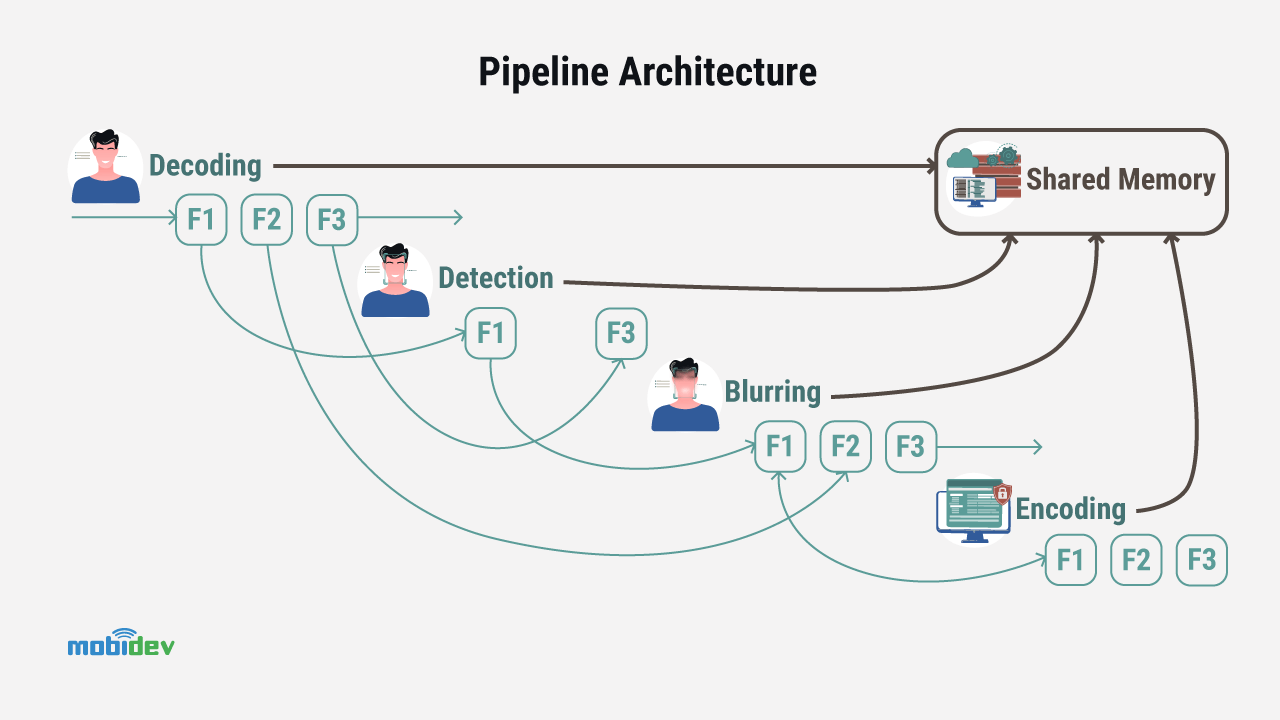 How to Implement a Pipeline Approach - MobiDev