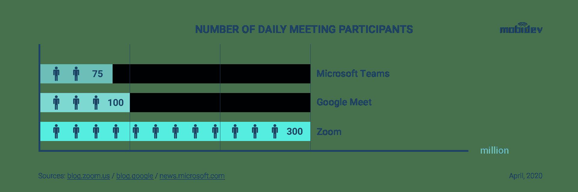 Daily users (Zoom, Google Meet, Microsoft Teams)