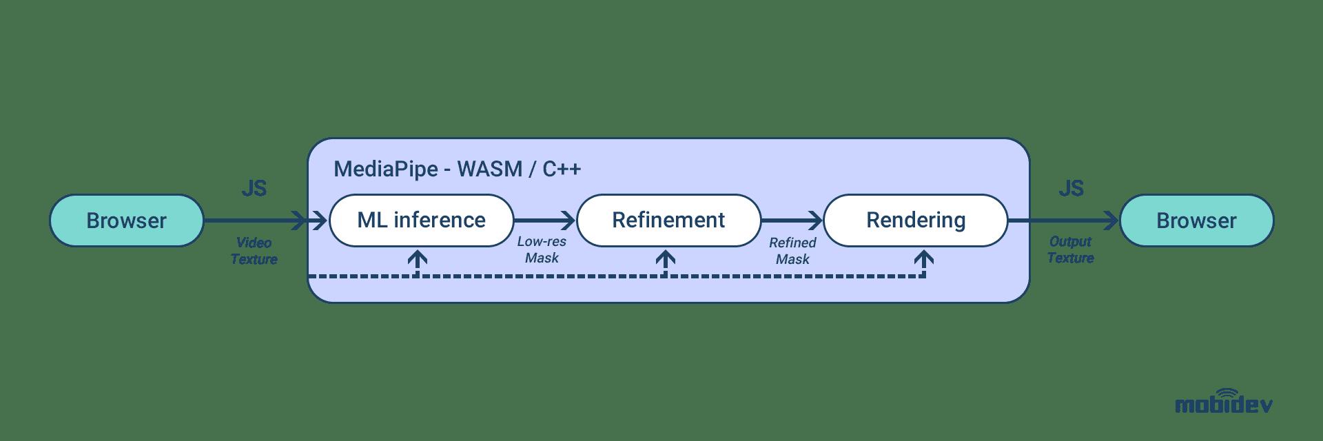 WebML Pipeline