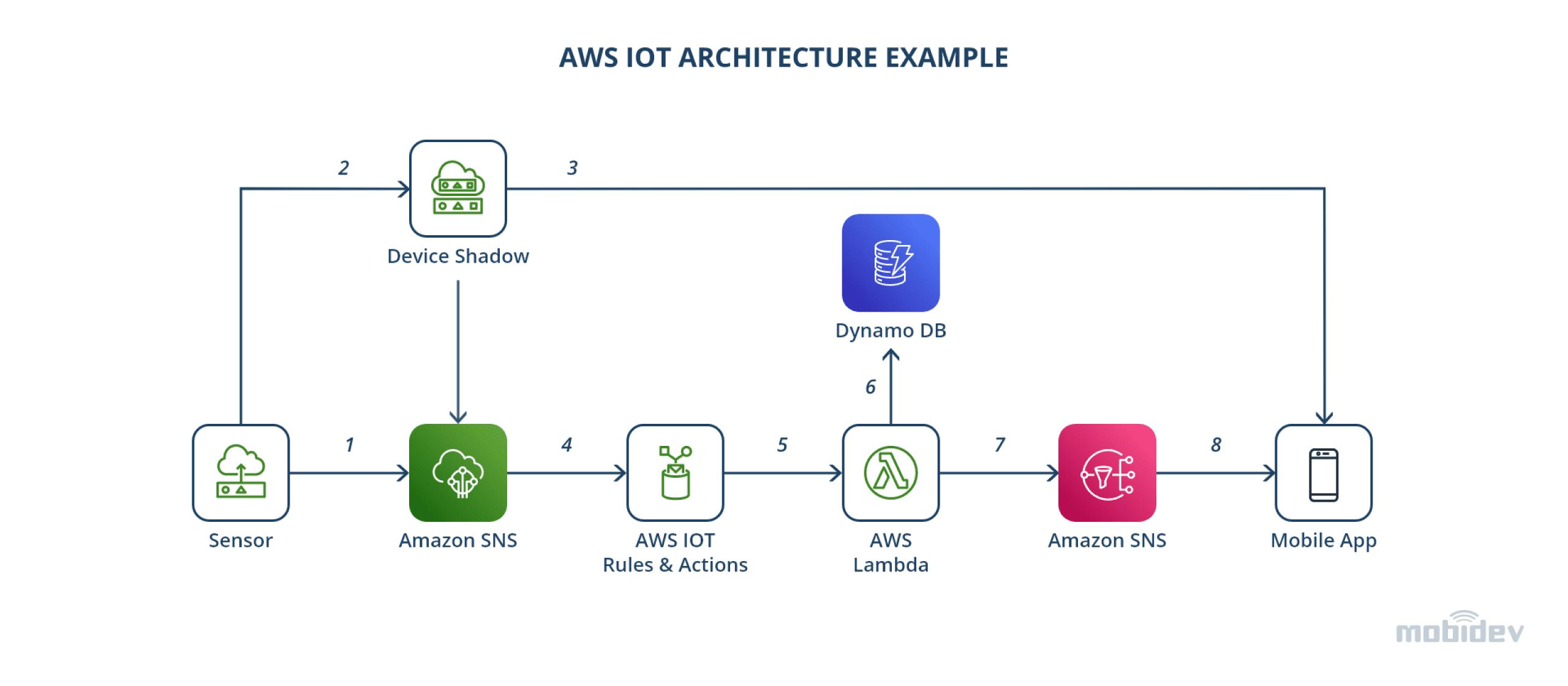AWS IoT Architecture example@4x