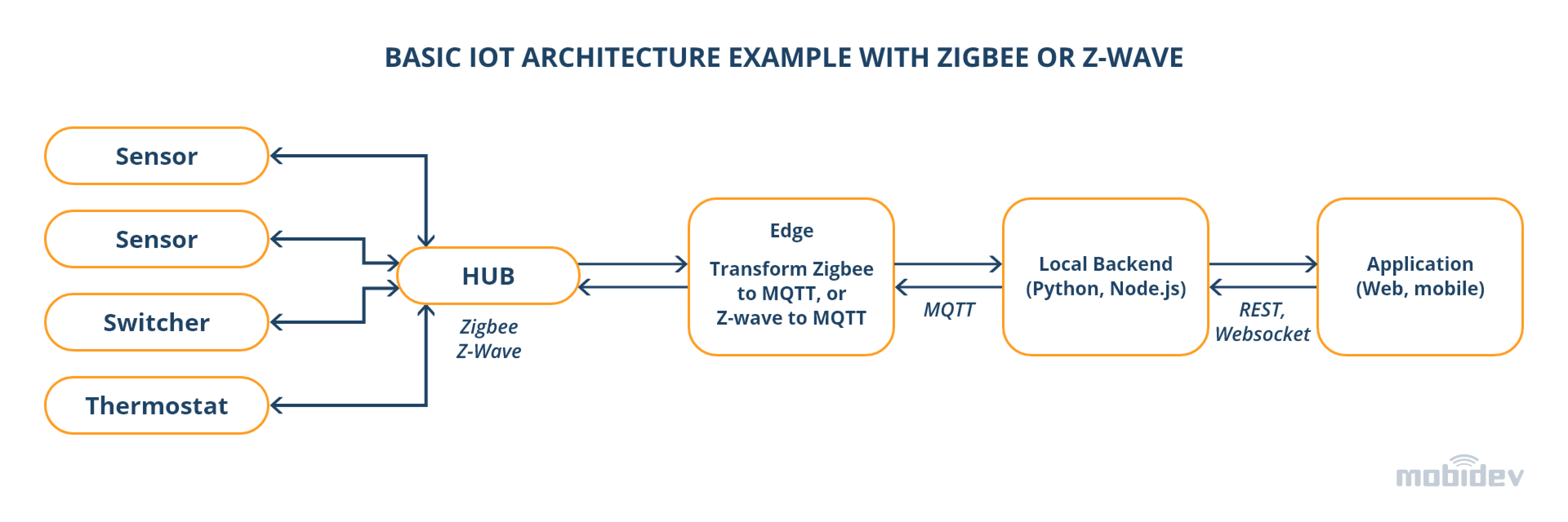 Basic IoT Architecture Example With Zigbee or Z-Wave