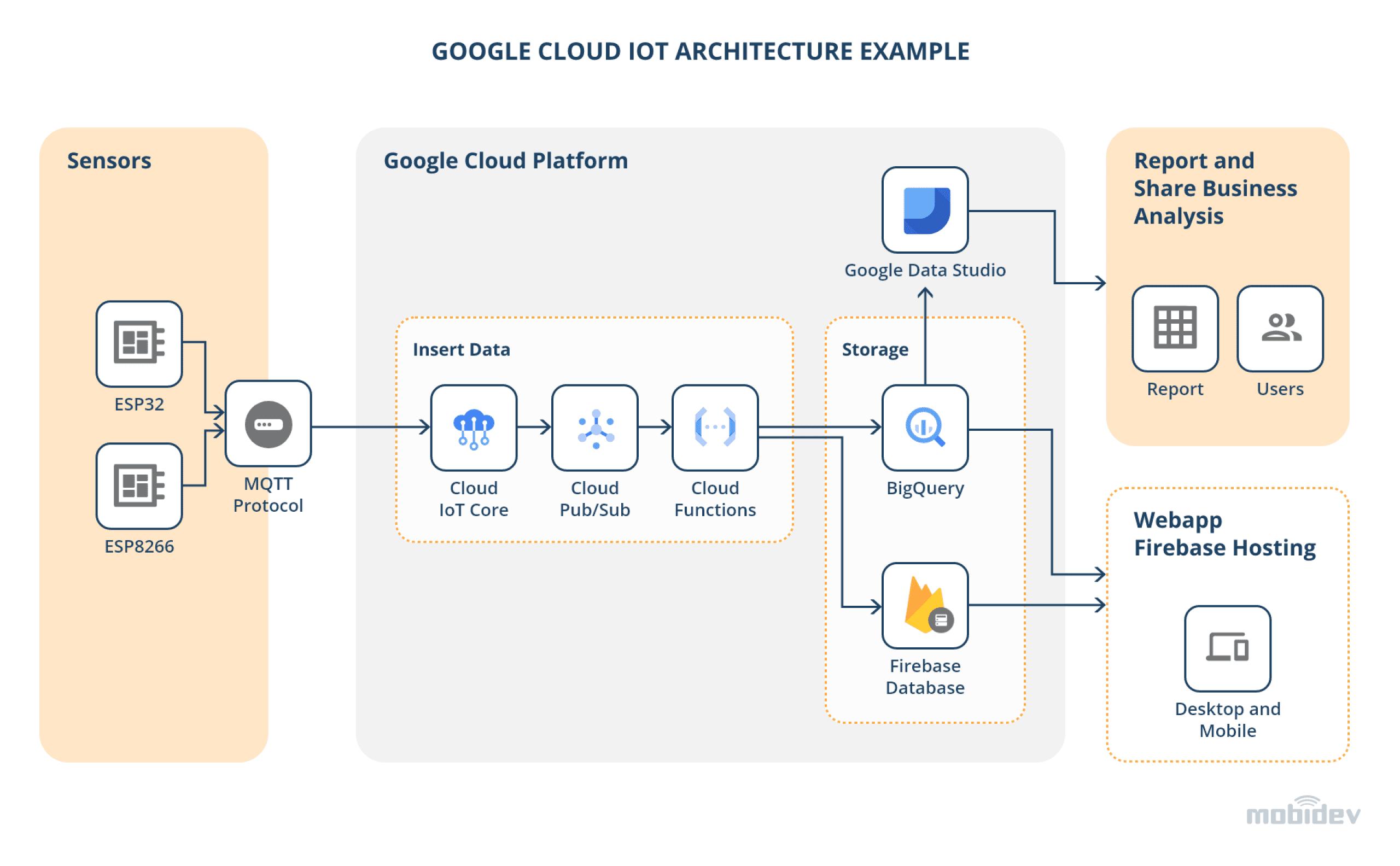 Google Cloud IoT Architecture example@4x