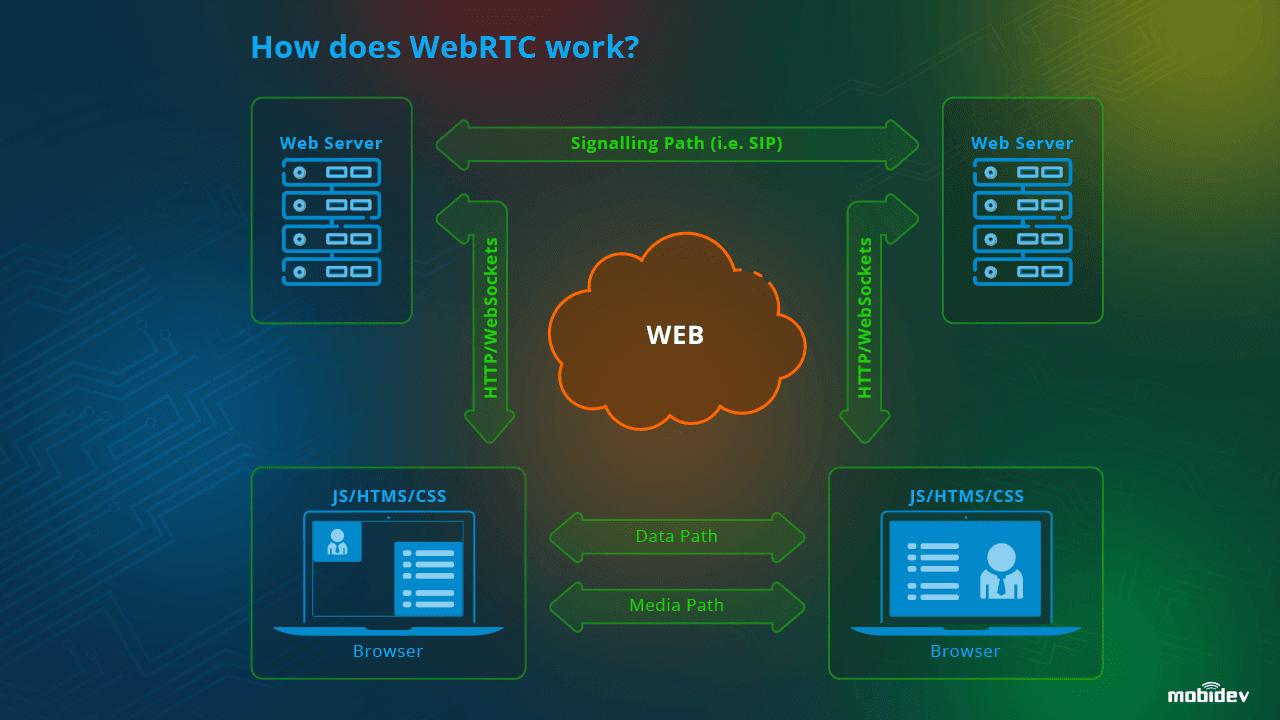 how webrtc works