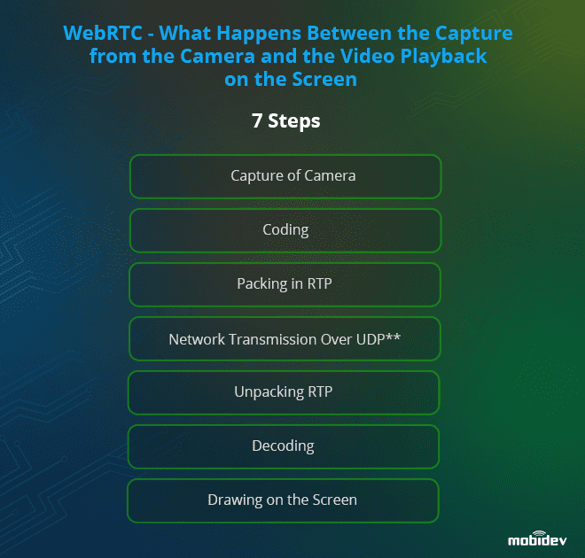 WebRTC - the way of the frame