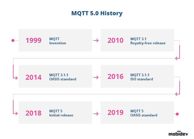 MQTT 5.0. History
