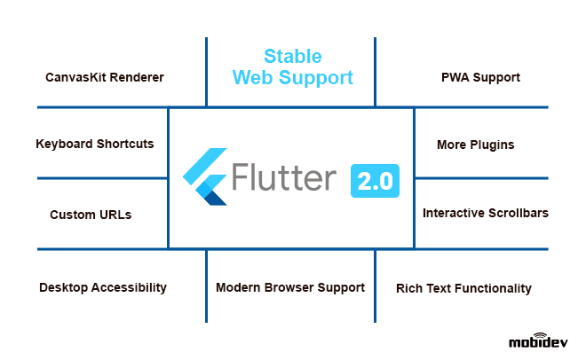 What's New in Flutter 2