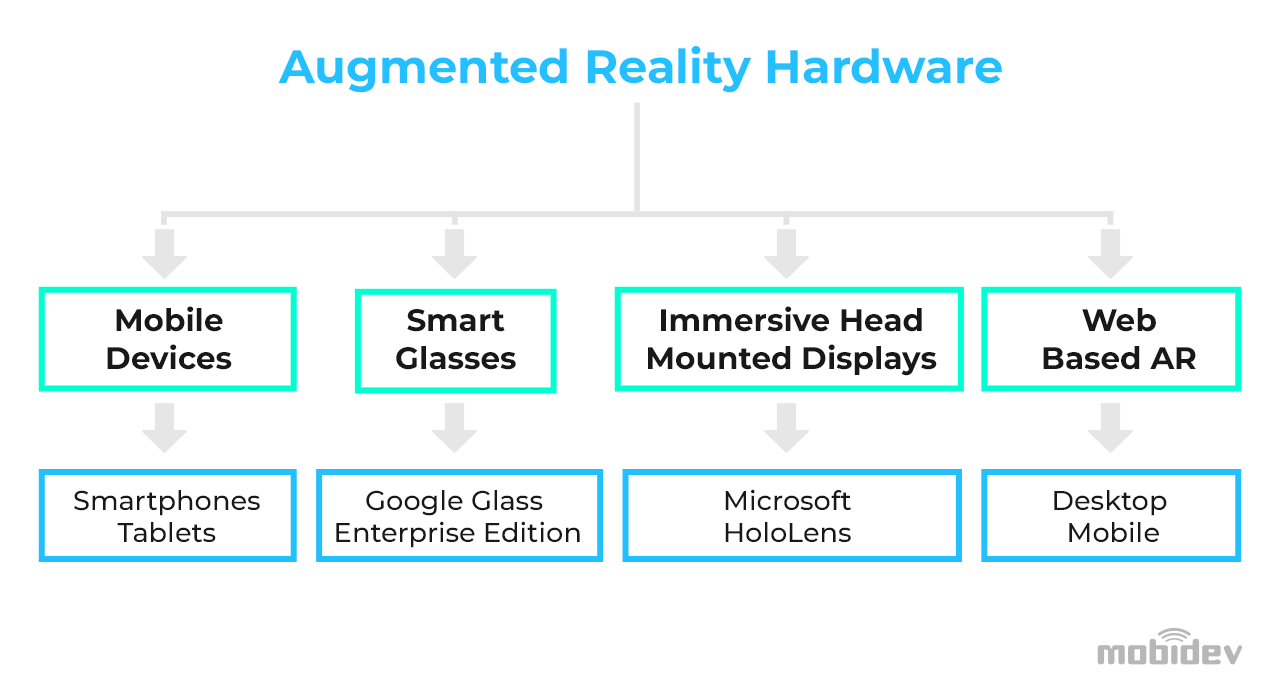 Augmented reality devices ecosystem 2021