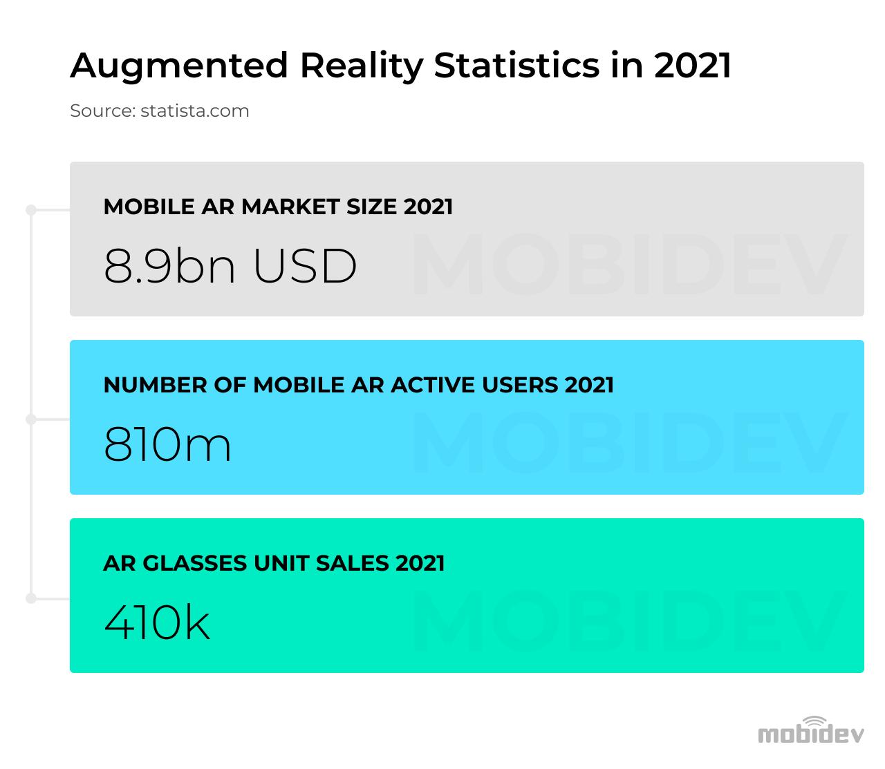 Augmented reality development statistics 2021
