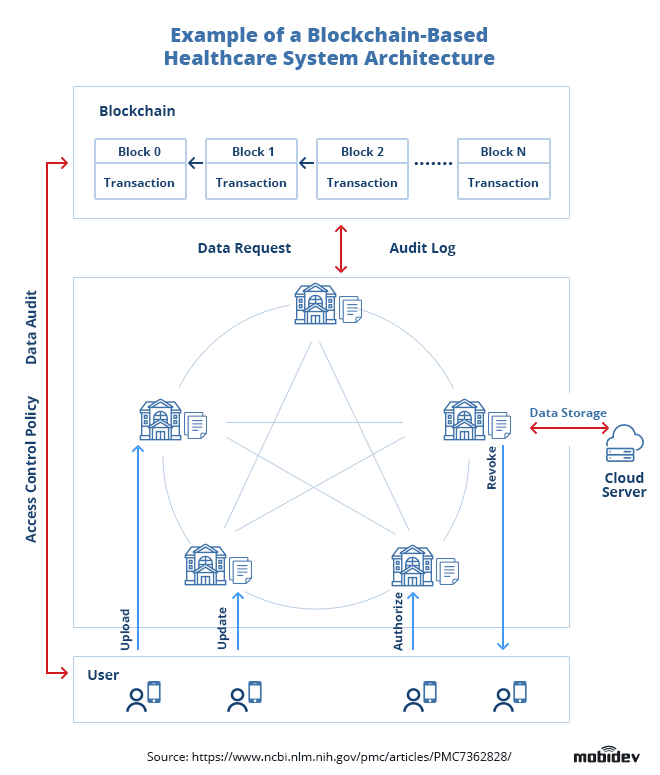 Example of a Blockchain-based Healthcare System Architecture