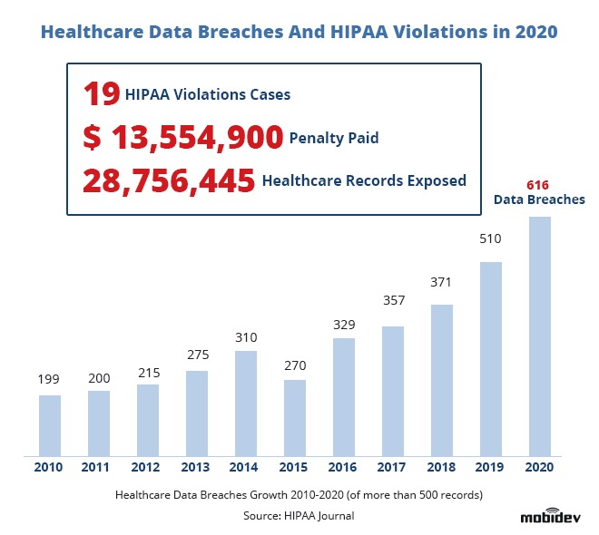 Healthcare data breaches and HIPAA violations in 2020