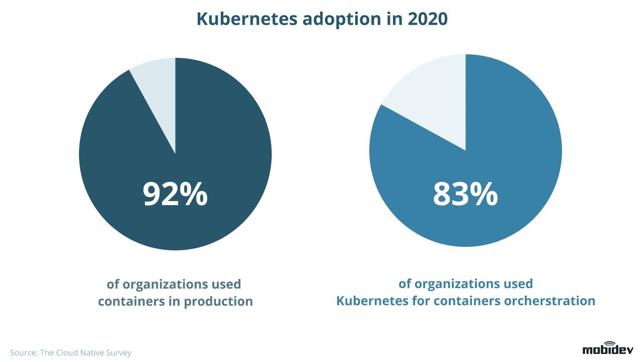 Kubernetes adoption in 2020
