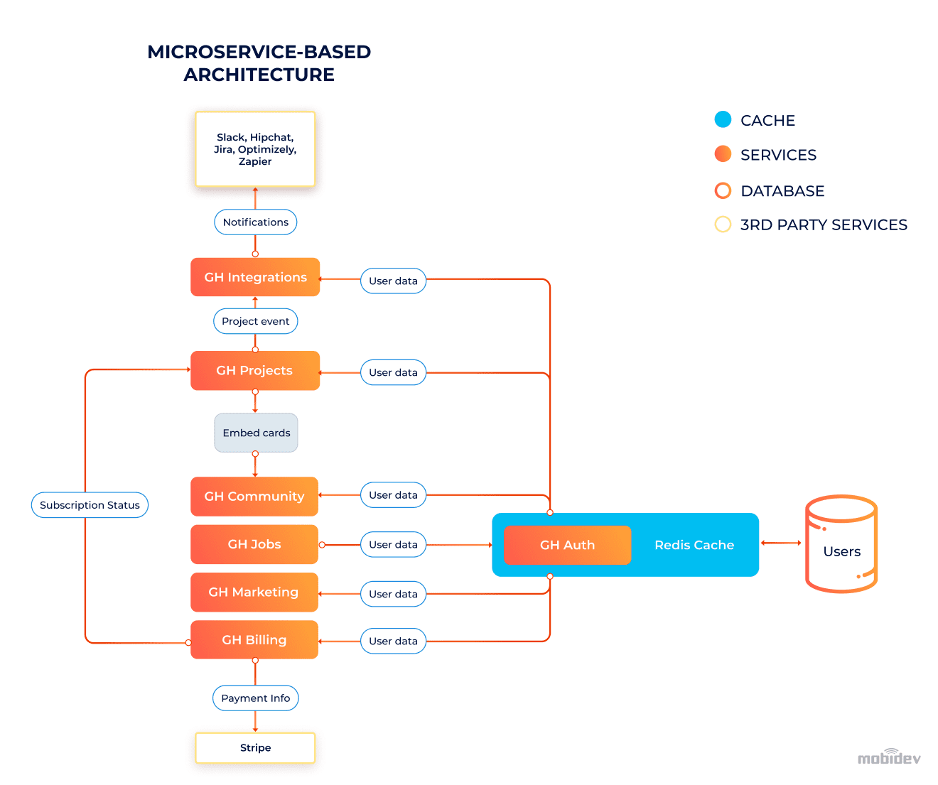 New microservices-based architecture
