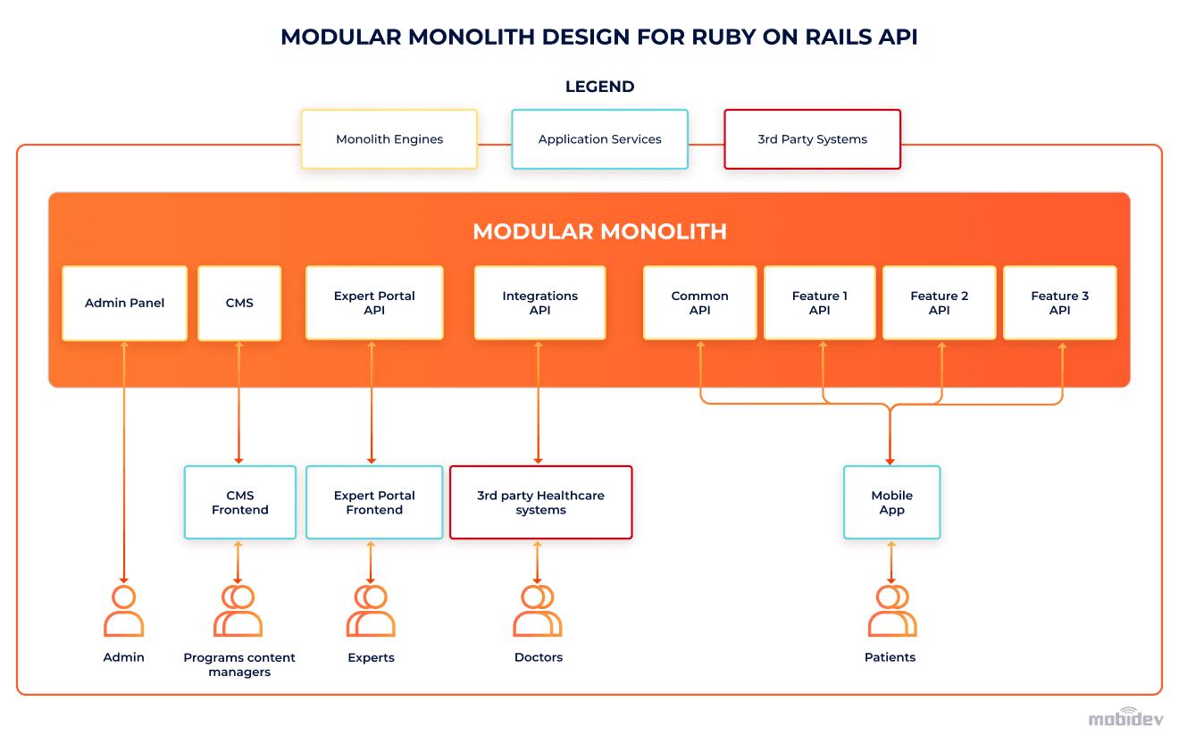 Modular Monolith design for Ruby on Rails API