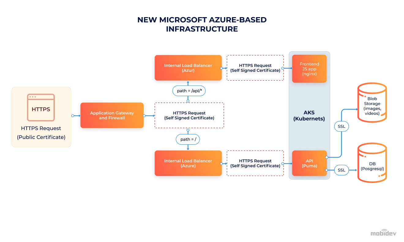 Building new infrastructure on Microsoft Azure