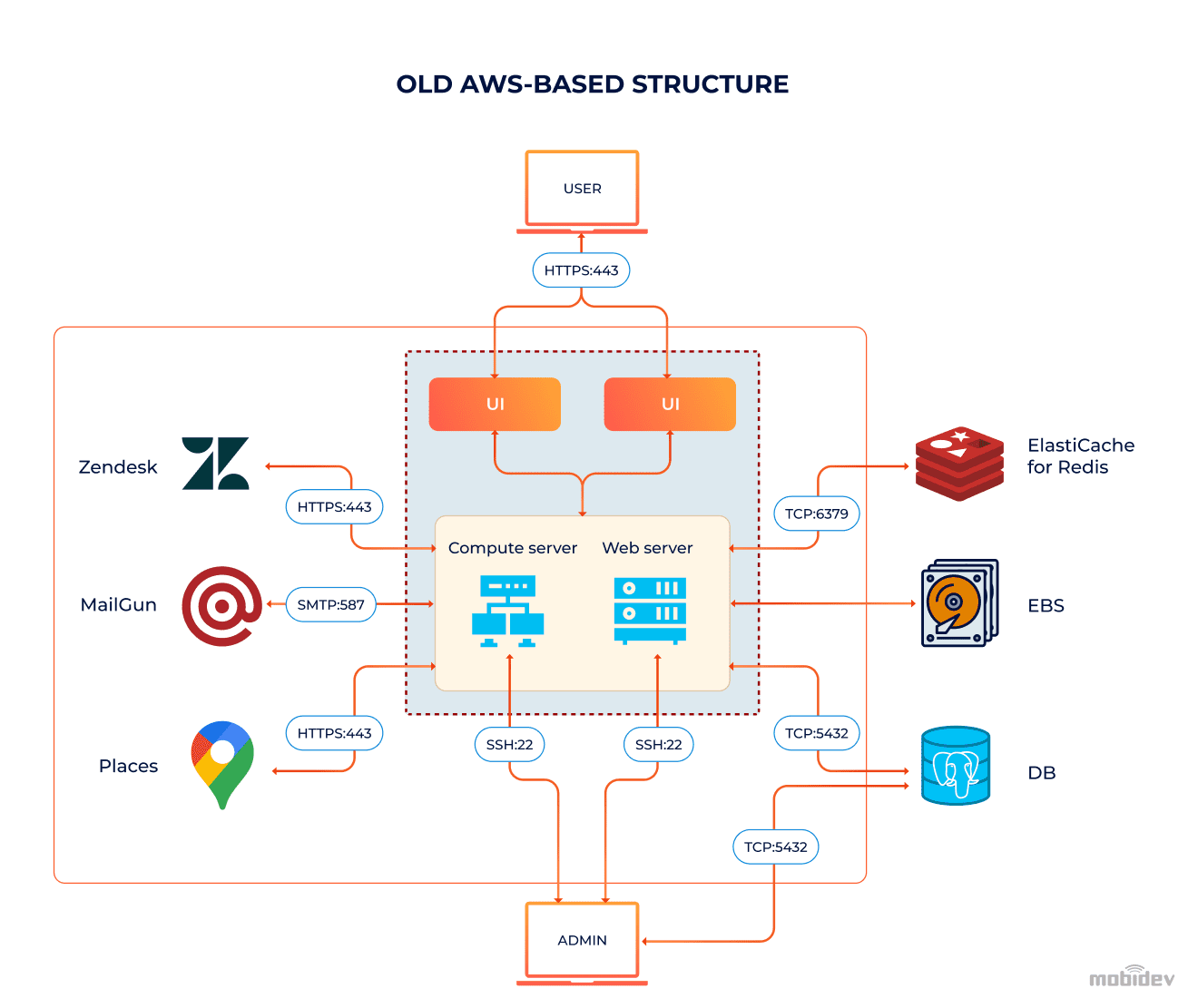 Old AWS-based structure