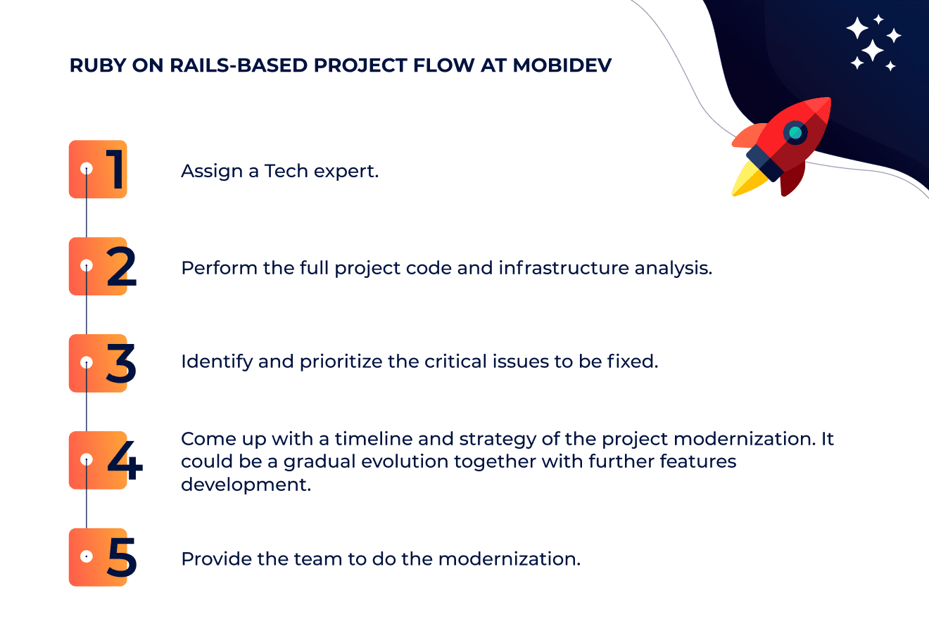 Ruby on Rails-based project flow at MobiDev