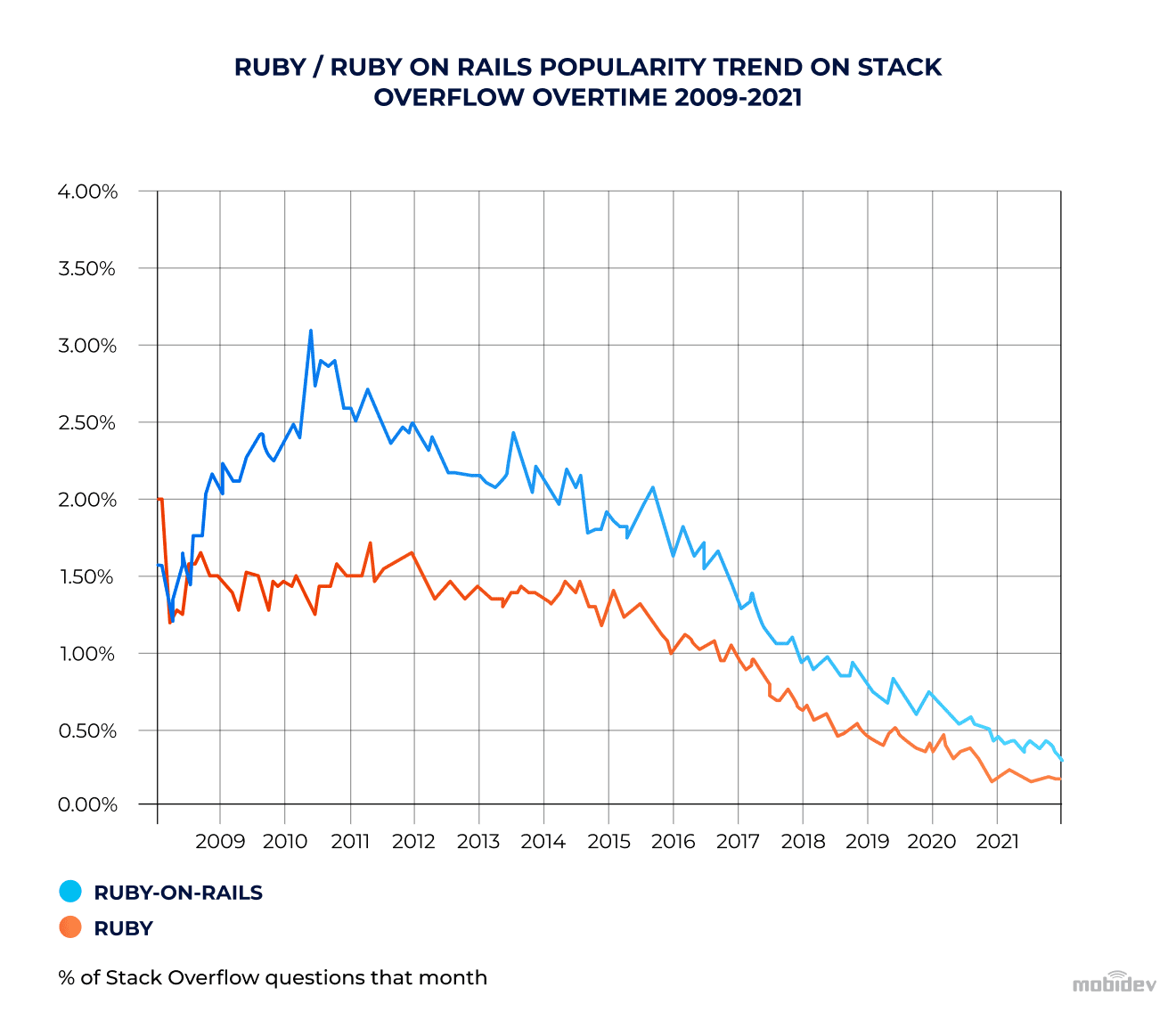 Ruby on Rails popularity trend on StackOverflow in 2009-2021