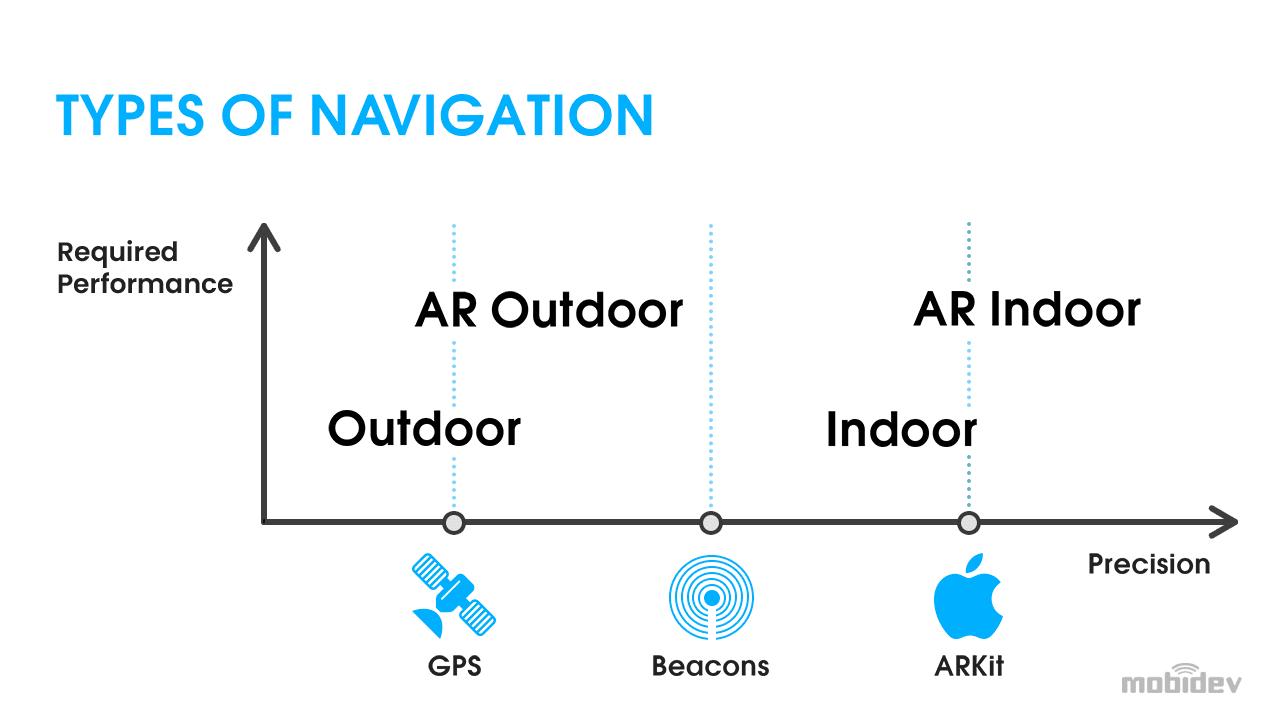 Indoor and outdoor navigation technologies