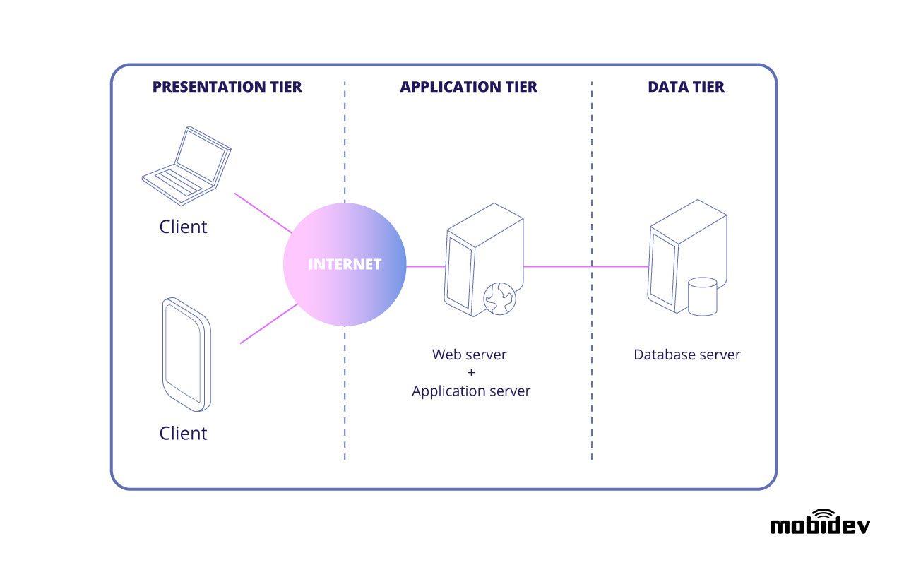 3-tier-web-architecture