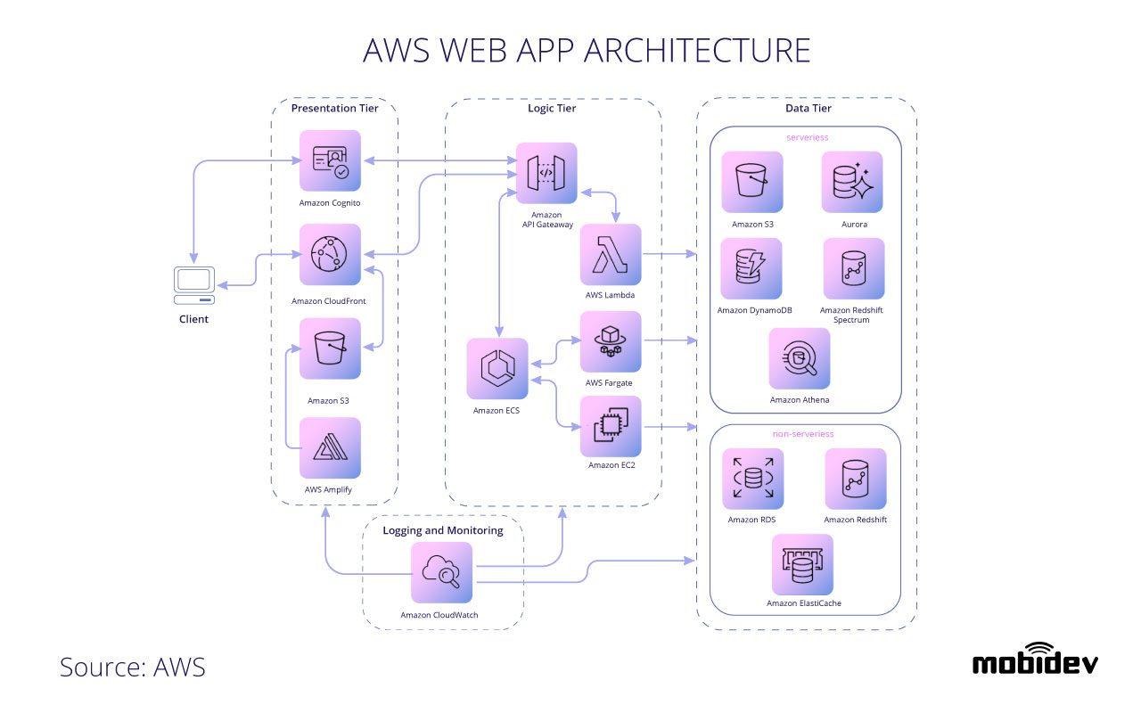 aws-web-app-architecture-diagram