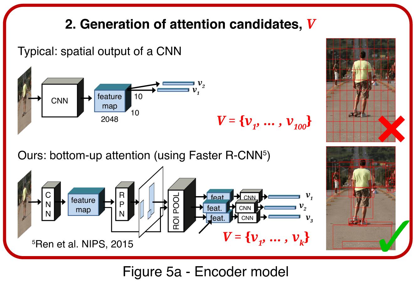 Faster R-CNN model for image annotation