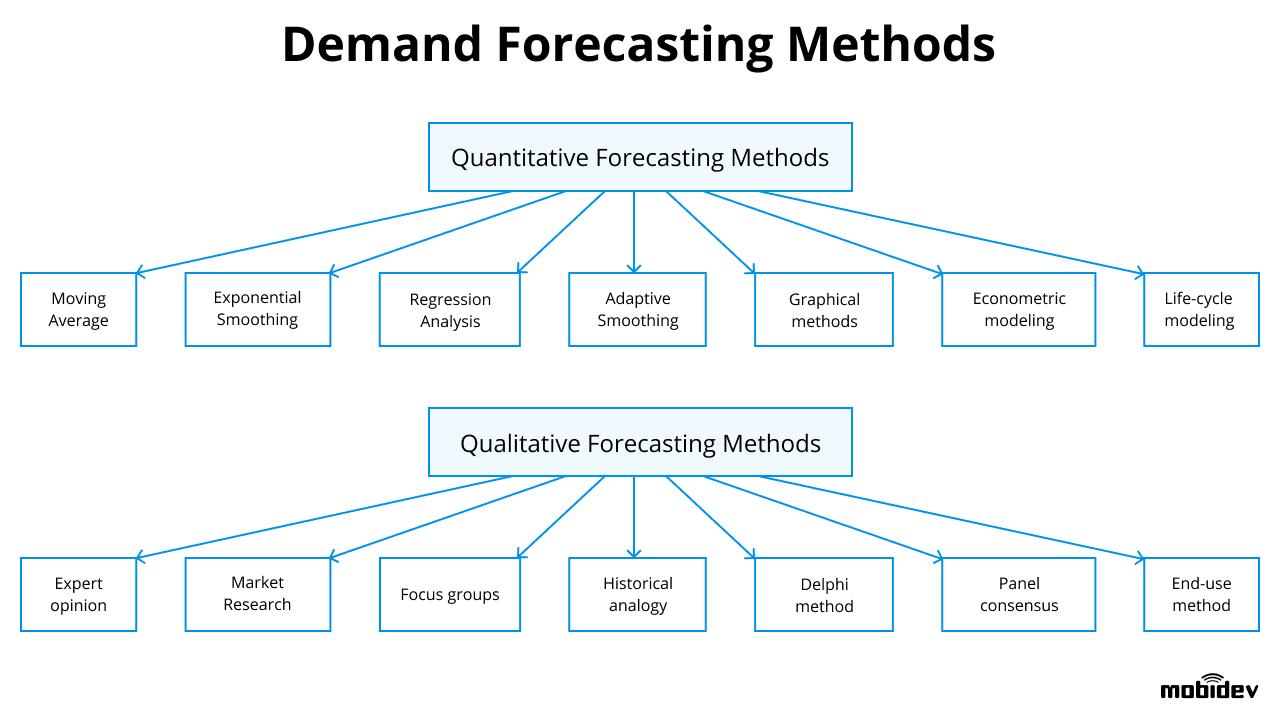 Demand forecasting methods