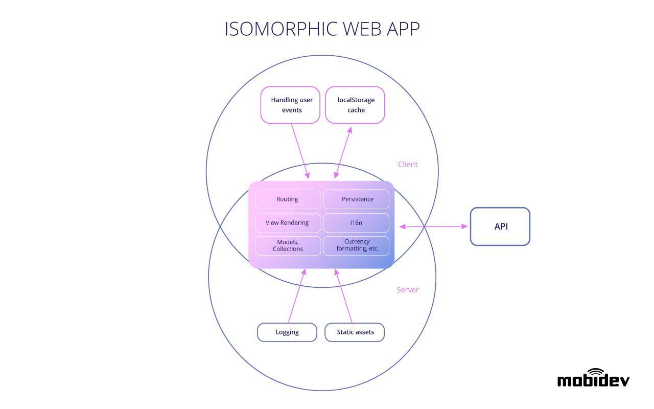 isomorphic-web-app-architecture-diagram