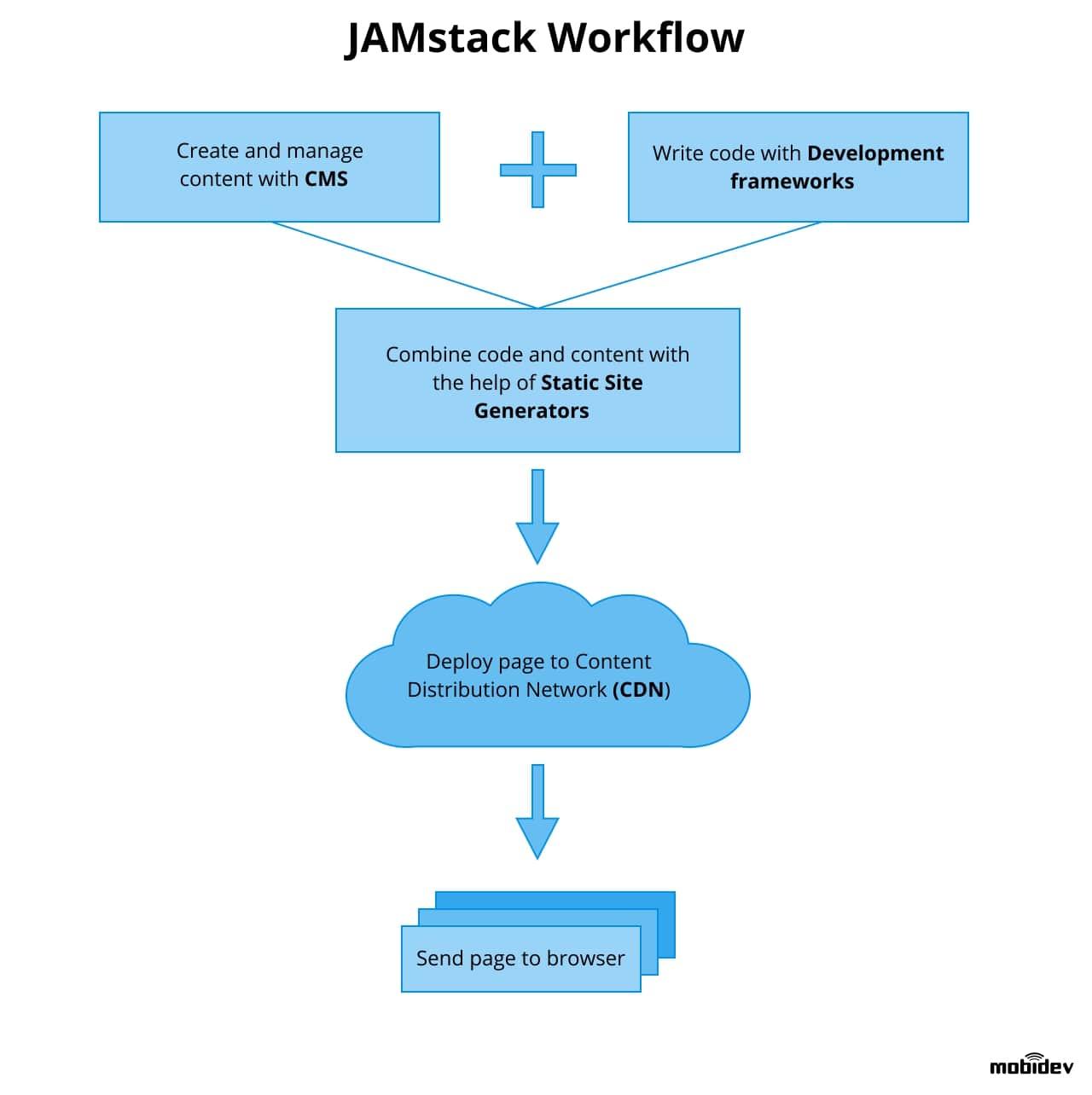 How JAMstack works