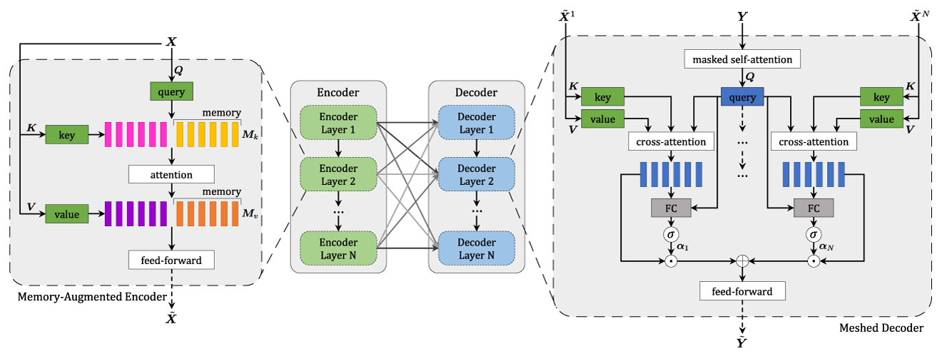 Schema for AI image captioning with Meshed-Memory Transformer model