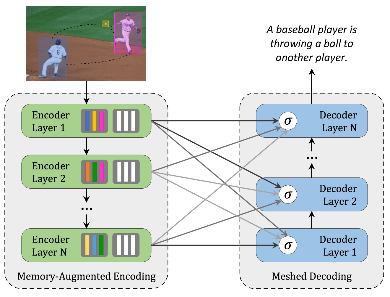 Schema for AI image captioning Schema for AI image captioning with Meshed-Memory Transformer model