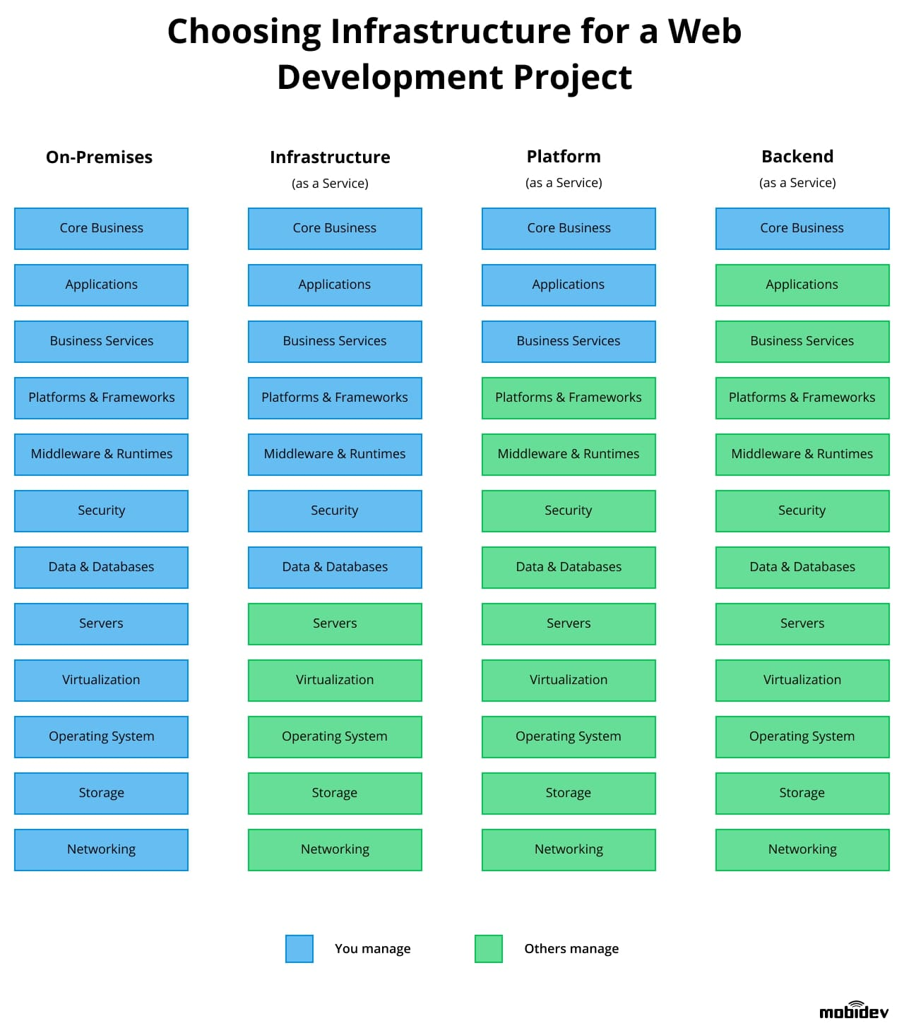 Choosing infrastructure for a web development project
