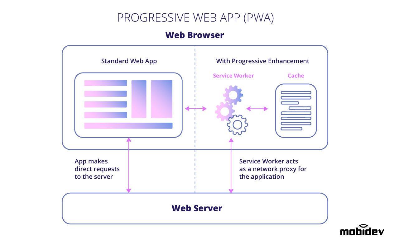 progressive-web-app-architecture-diagram