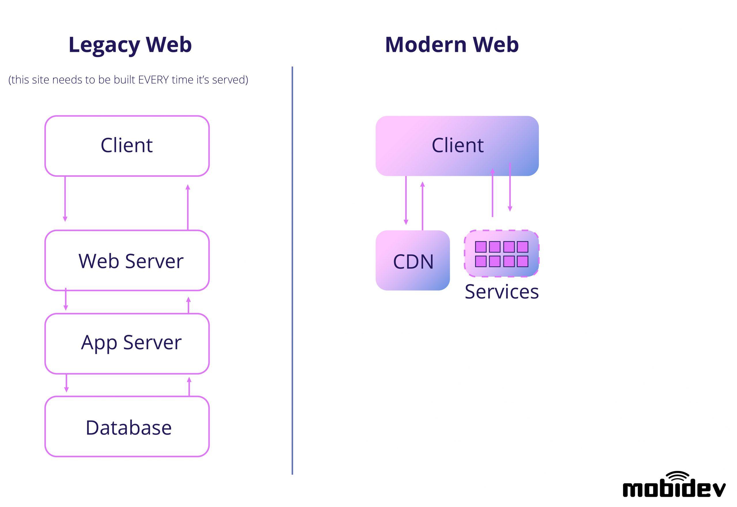 ssg-web-app-architecture-diagram