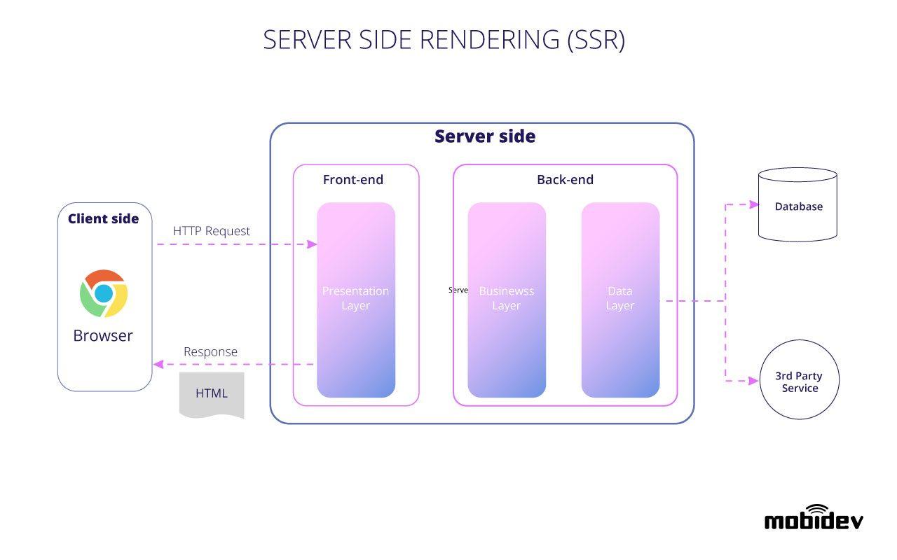 ssr-web-app-architecture-diagram